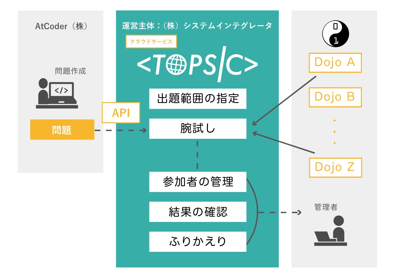 TOPSIC×CoderDojo 利用イメージ